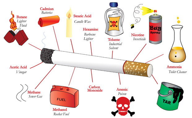the hazardous ingredients in a tobacco cigarette On bottles of e-liquid the ingredient lists are small, just a few ingredients, but at the end there's that little word flavoring lets take a closer look.